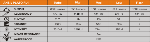 Modos de alumbrado Fenix BC25R